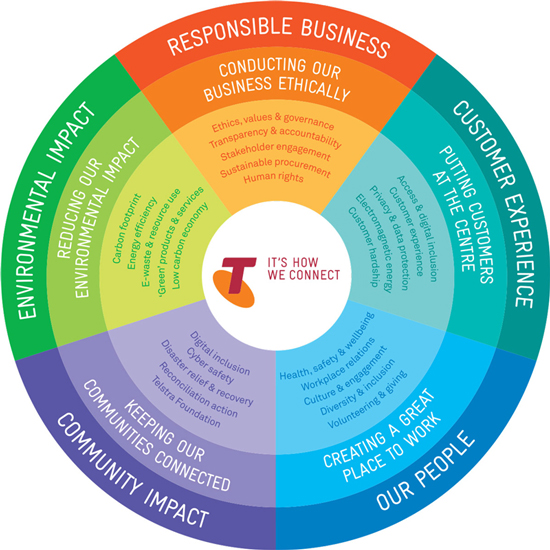 sustainability framework Today, we've published its new sustainability philosophy, revised position  statement framework and prohibited activities list.